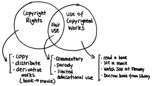 Drawing Explains Copyright