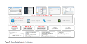 Oracle Social Network Architecture