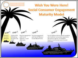 social consumer engagement maturity model