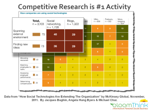 Competitive Research Is Number One Social Media Activity By Business