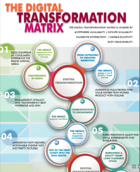 DigitalTransformationMatrixInfographicThumbnail